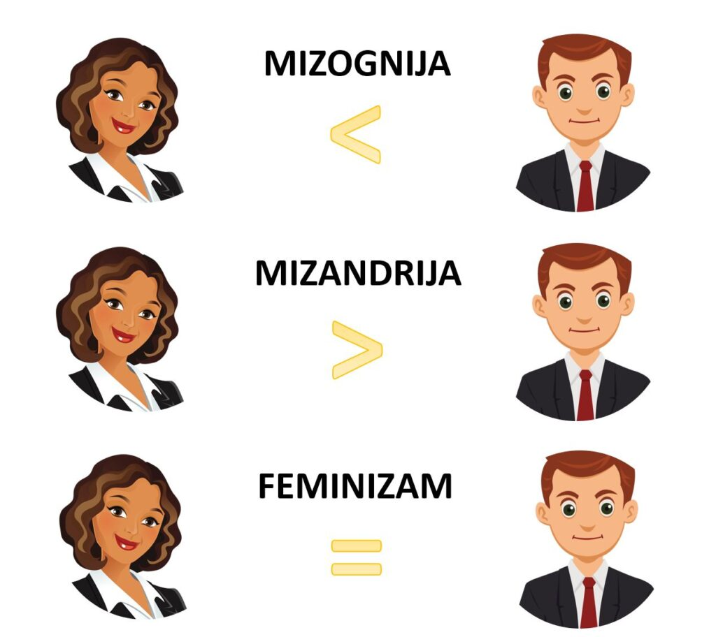 Mizognija, Mizandrija, Feminizam